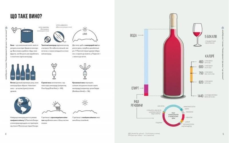 """Купить книгу """"Wine Folly. Усе, що треба знати про вино"""""""